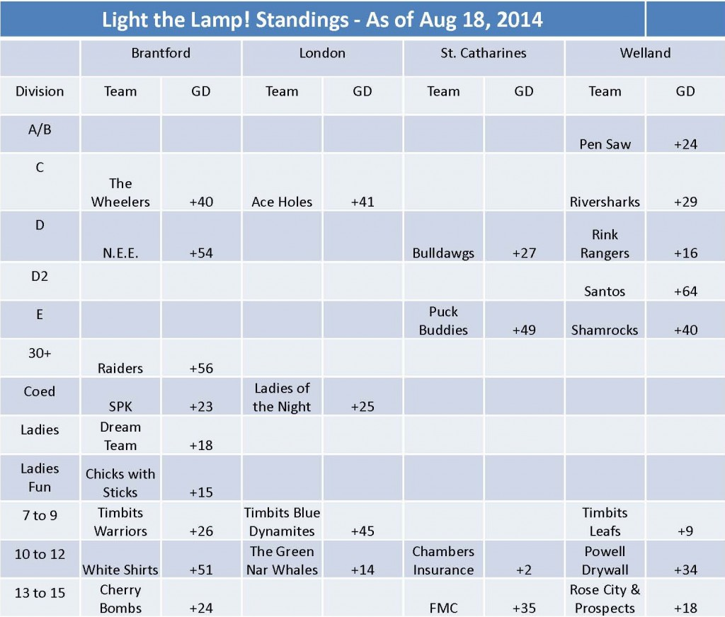 Standings Aug 18th